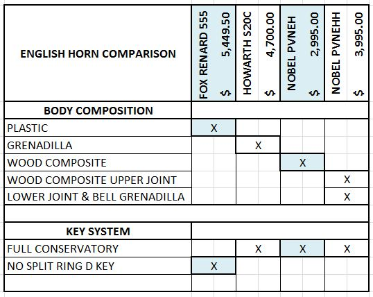 english-horn-specs