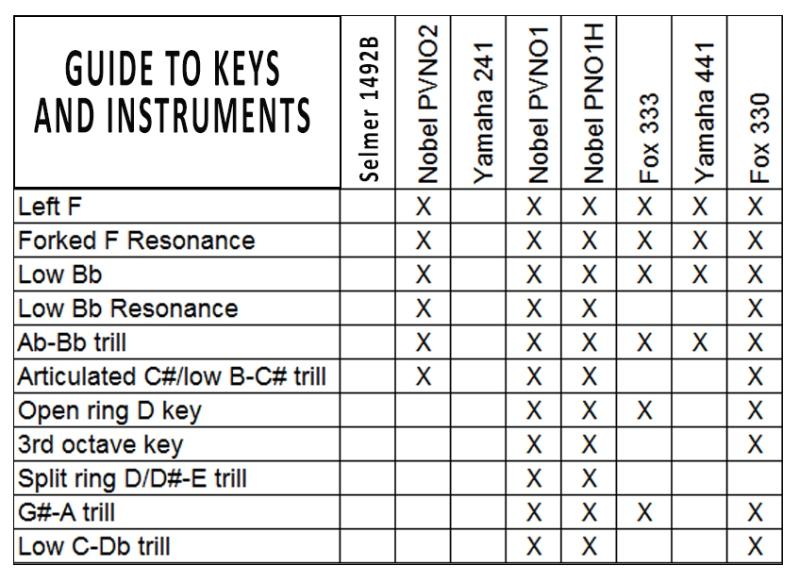 oboe-keys-chart-2